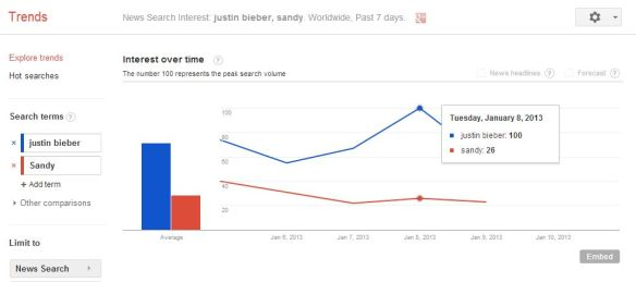 130111 news search google trend sandy vs the bieb